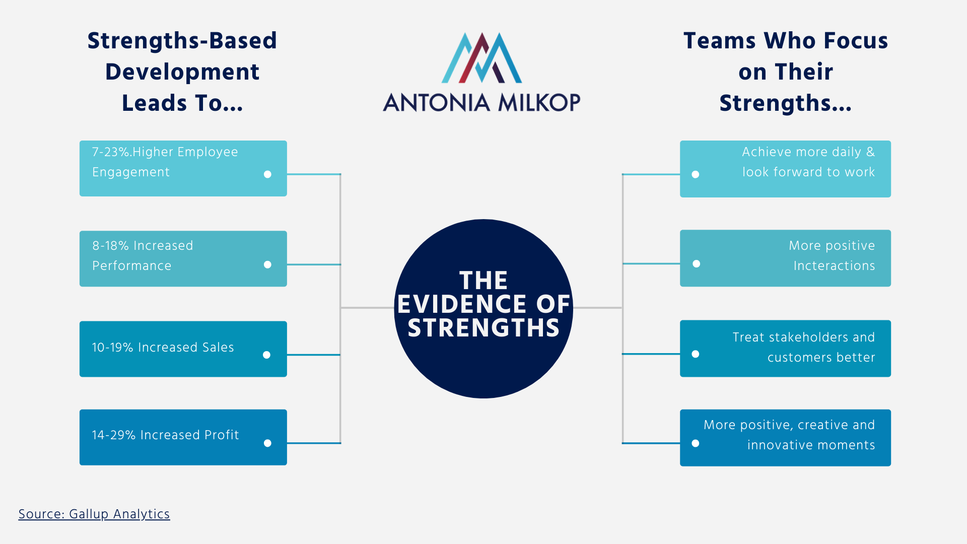 evidence-of-strengths